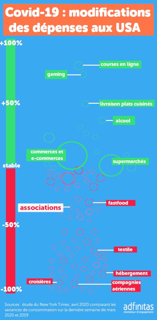 Covid 19 quels impacts pour les associations ?